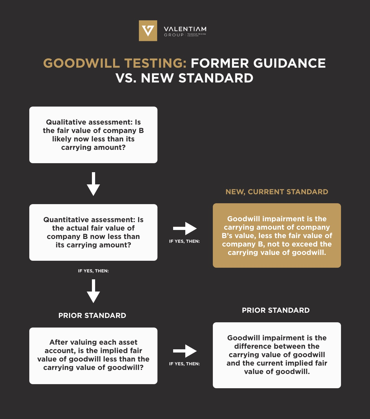Goodwill testing: former guidance vs. new standard